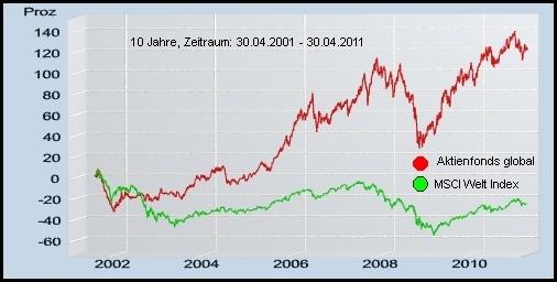 aktiver Fonds vs. Index