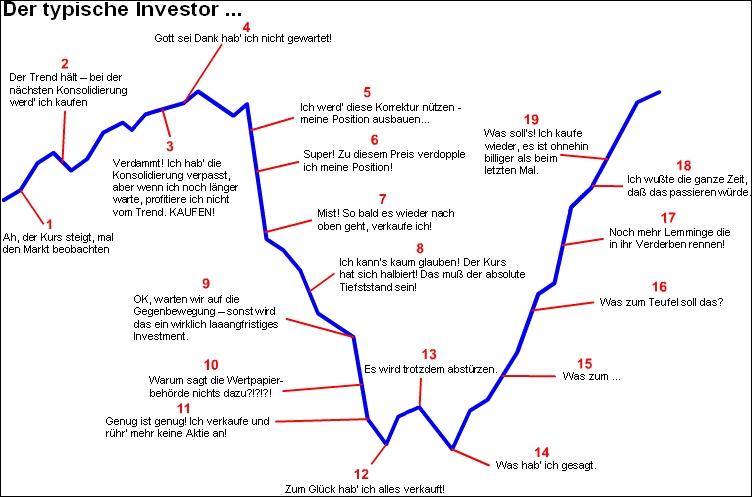 typischer Investor Anlageverhalten - Boersenphasen