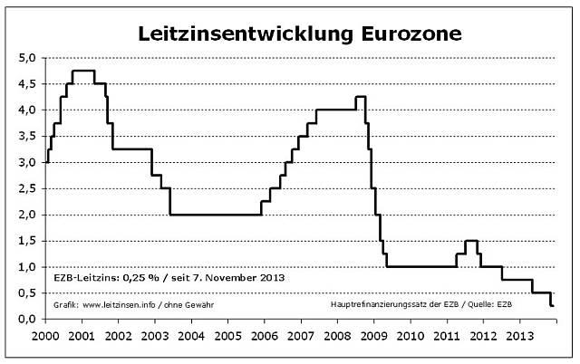 EZB Leitzins_2000-2013
