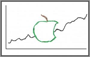 Apple-Chart7