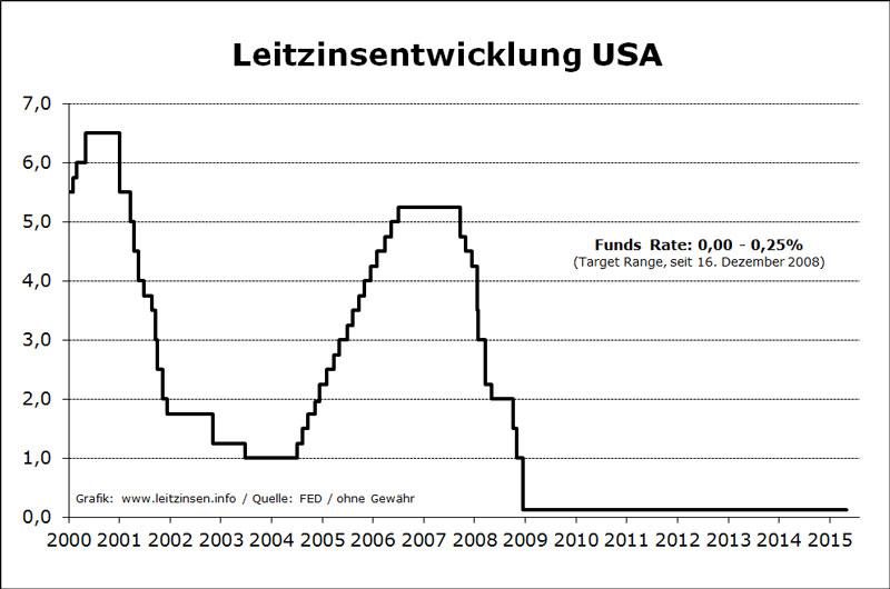 Leitzinsen USA_Aug 2015