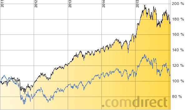 EuroStoxx50 vs aktiver Aktienfonds Europa 5J 01.2011-01.2016