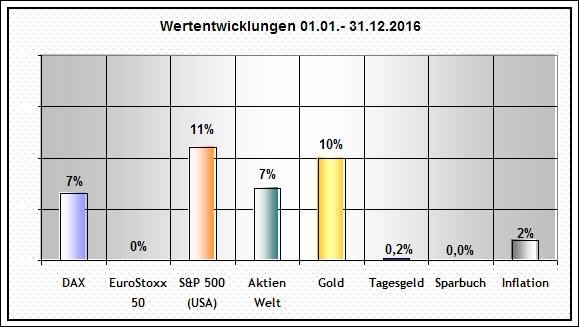 Wertentwicklungen_2016
