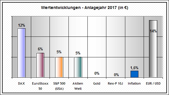 inflationsrate 2017 2018
