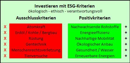 ESG-Kriterien-Beispiele